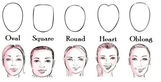 Face shape for _contouring